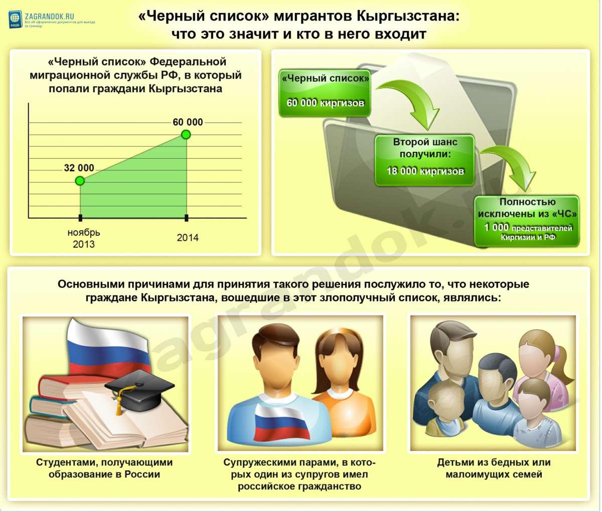 «Черный список» мигрантов Кыргызстана