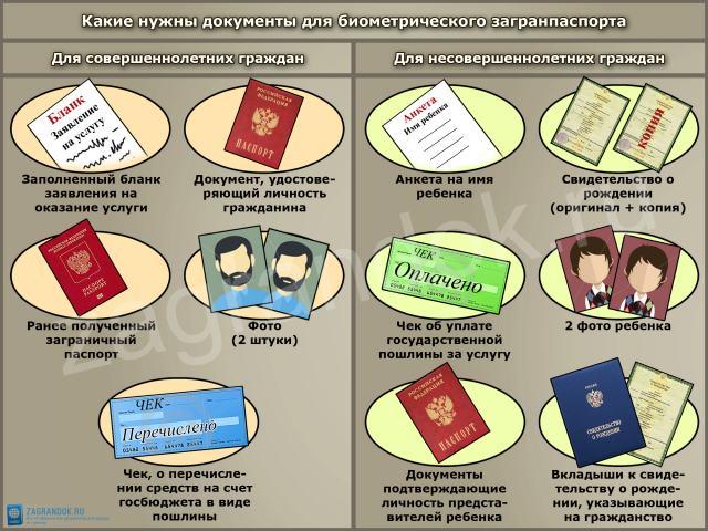 Какие нужны документы для биометрического загранпаспорта