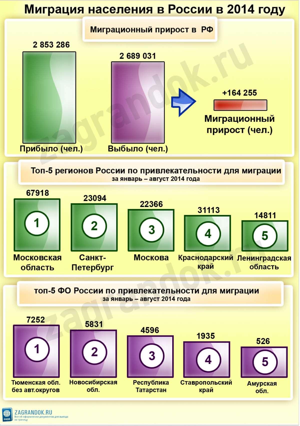 Миграция населения в России в 2014 году
