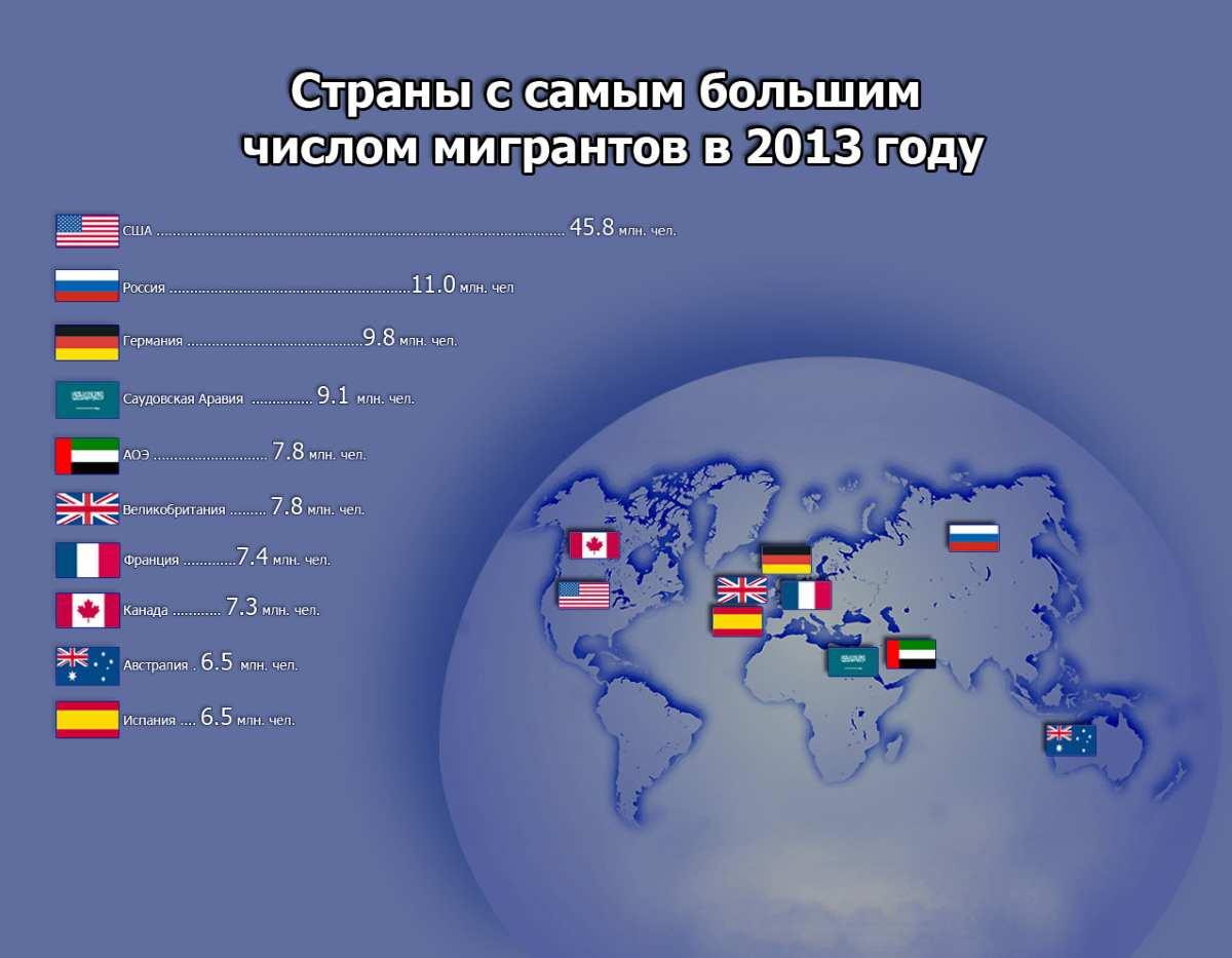 Страны-лидеры по эмиграции