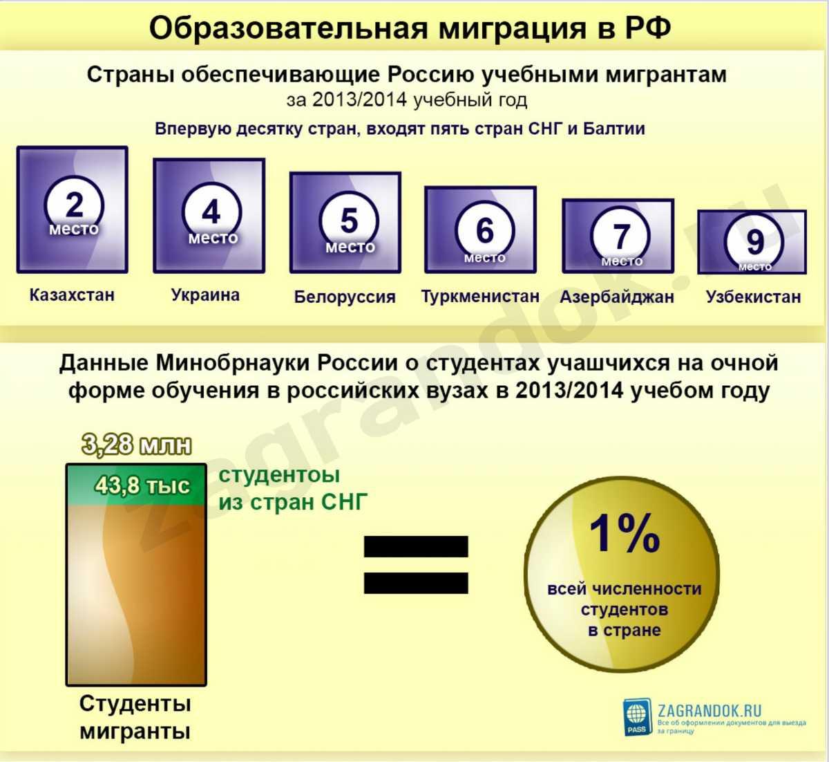 Образовательная миграция в РФ