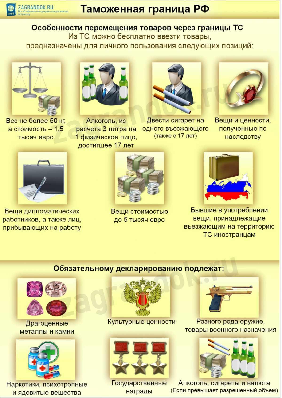 Таможенная граница РФ