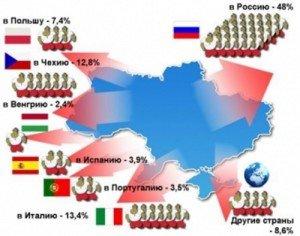 Эмиграция из Украины в 2014 году