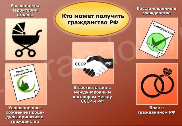 Кто может получть гражданство РФ