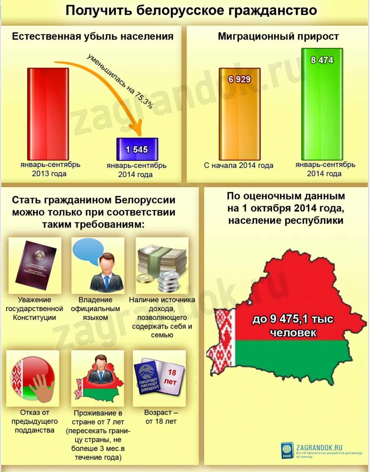 Получить белорусское гражданство