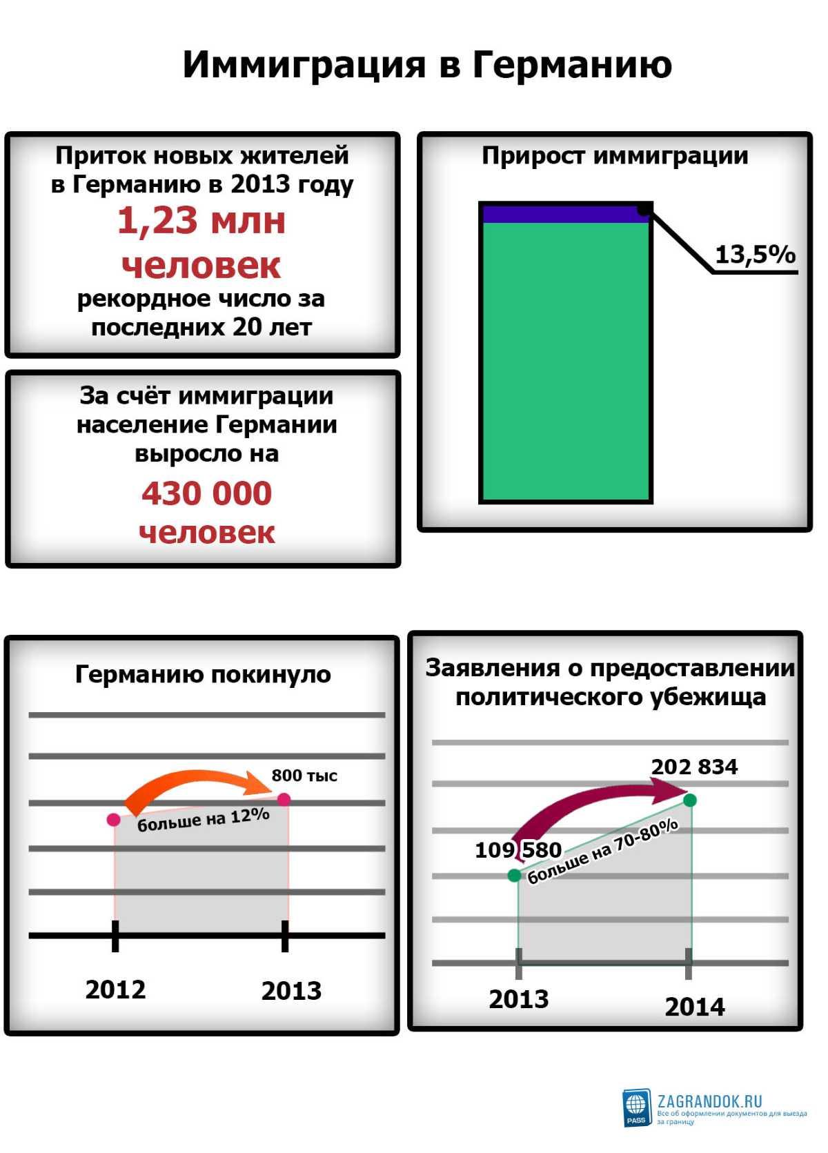 Статистика иммиграции