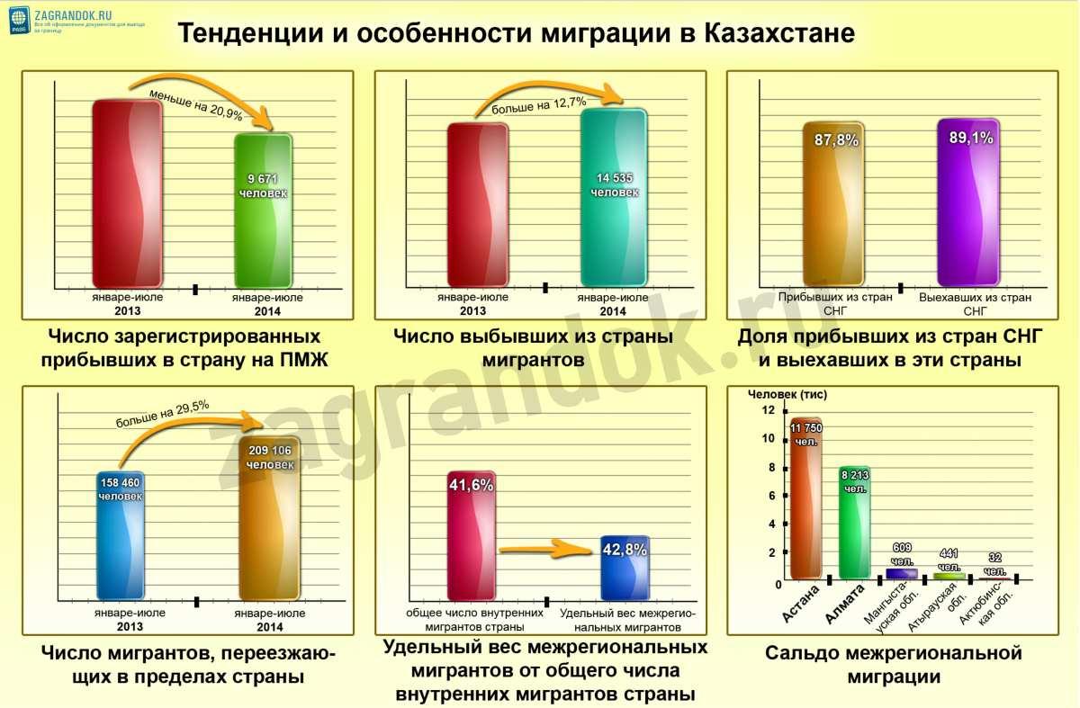 Тенденции и особенности миграции в Казахстане