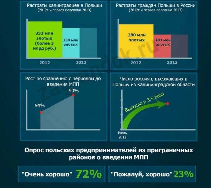 Растраты поляков и россиян