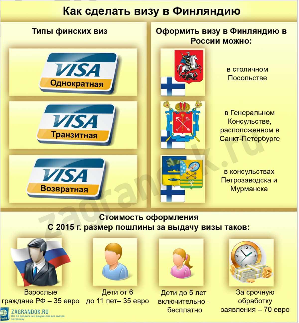 Как сделать визу в Финляндию