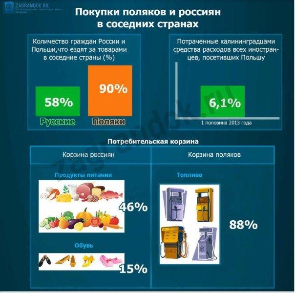 Покупки поляков и россиян