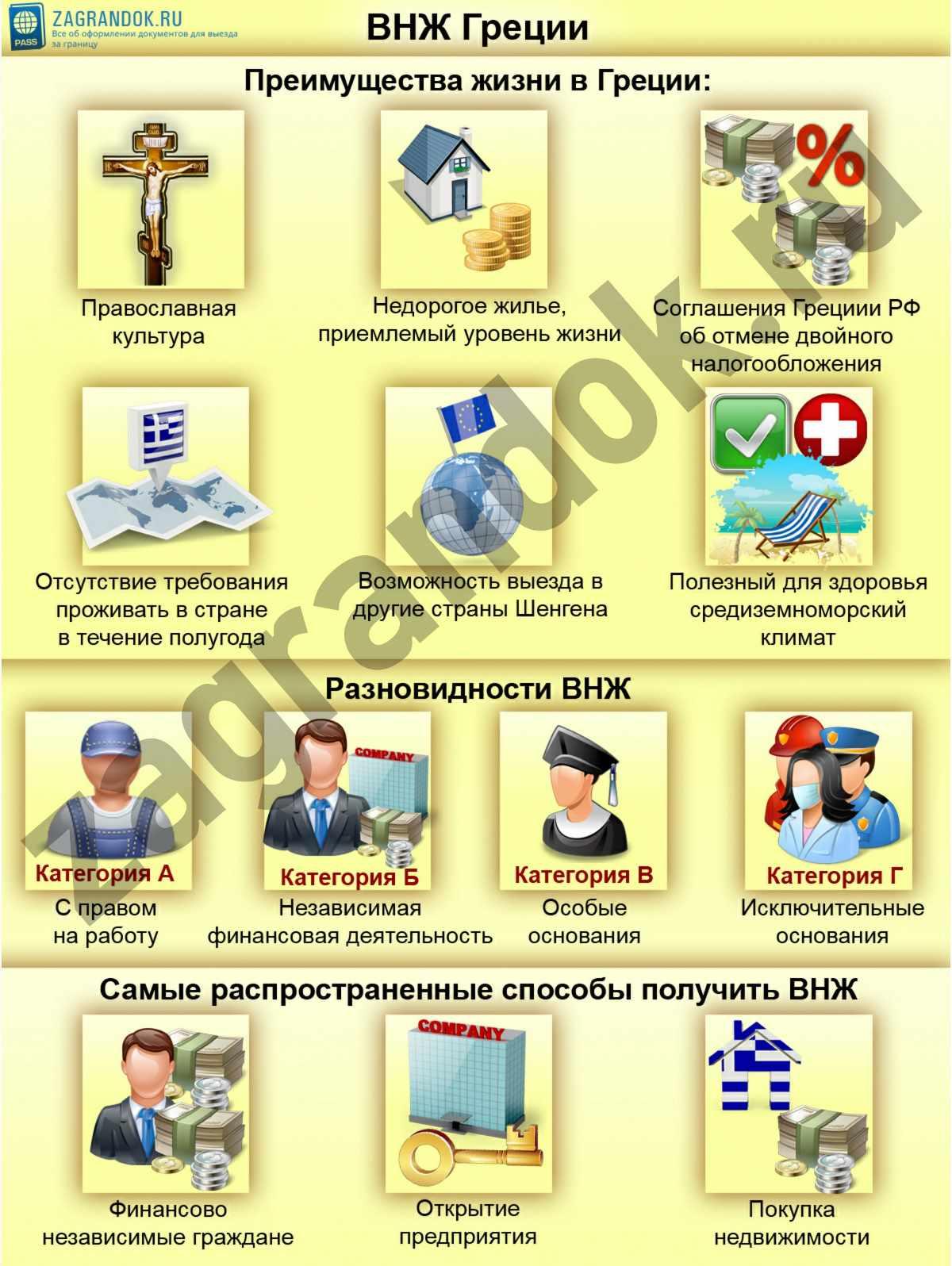 ВНЖ Греции
