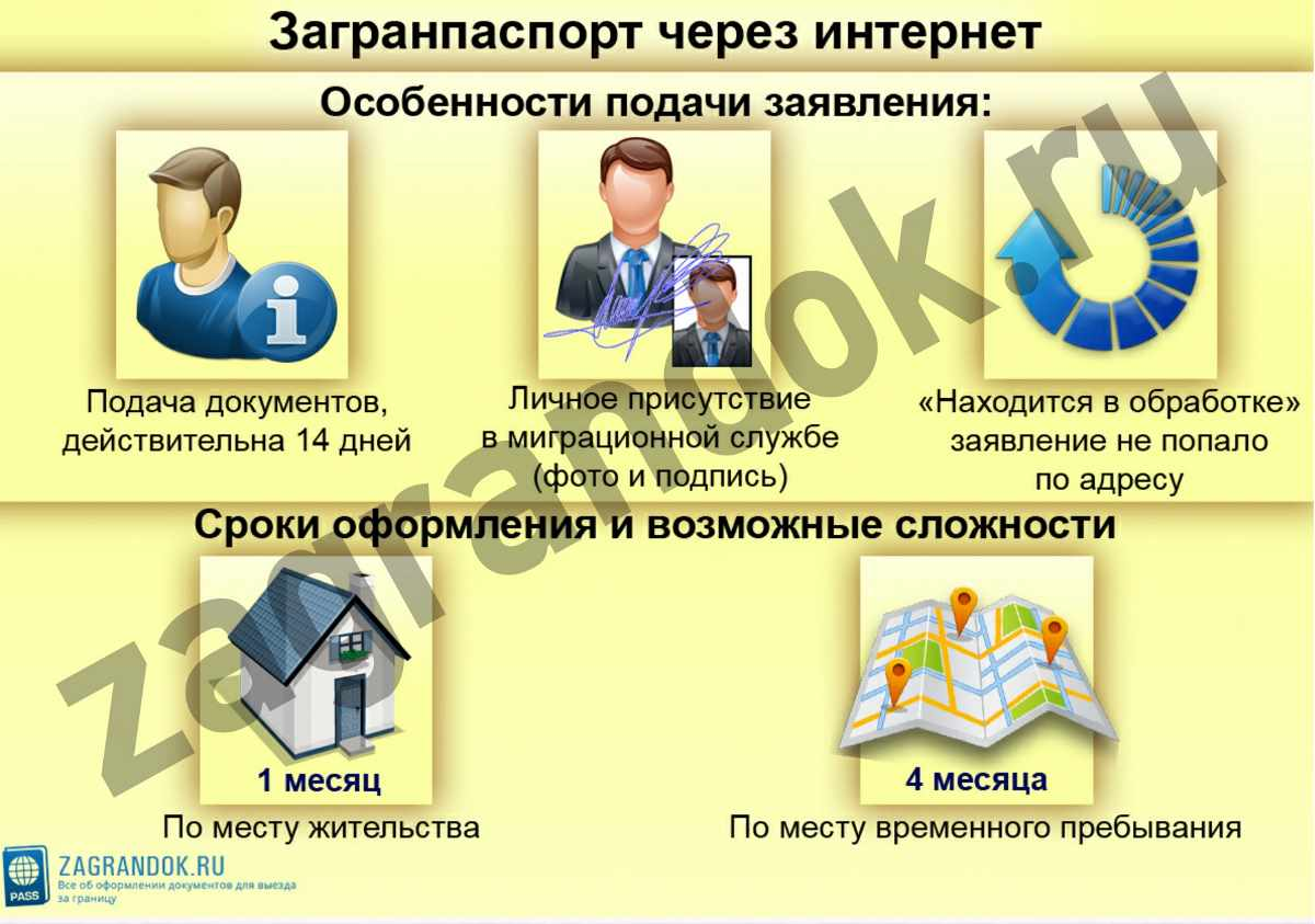 Загранпаспорт через интернет