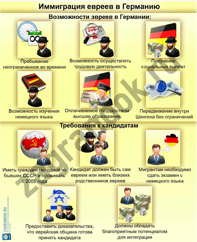 Иммиграция евреев в Германию