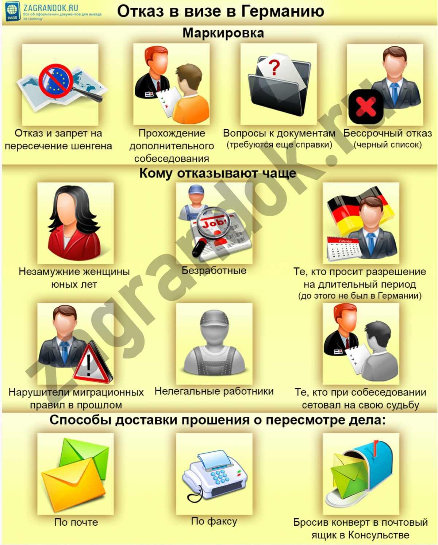 Отказ в визе в Германию