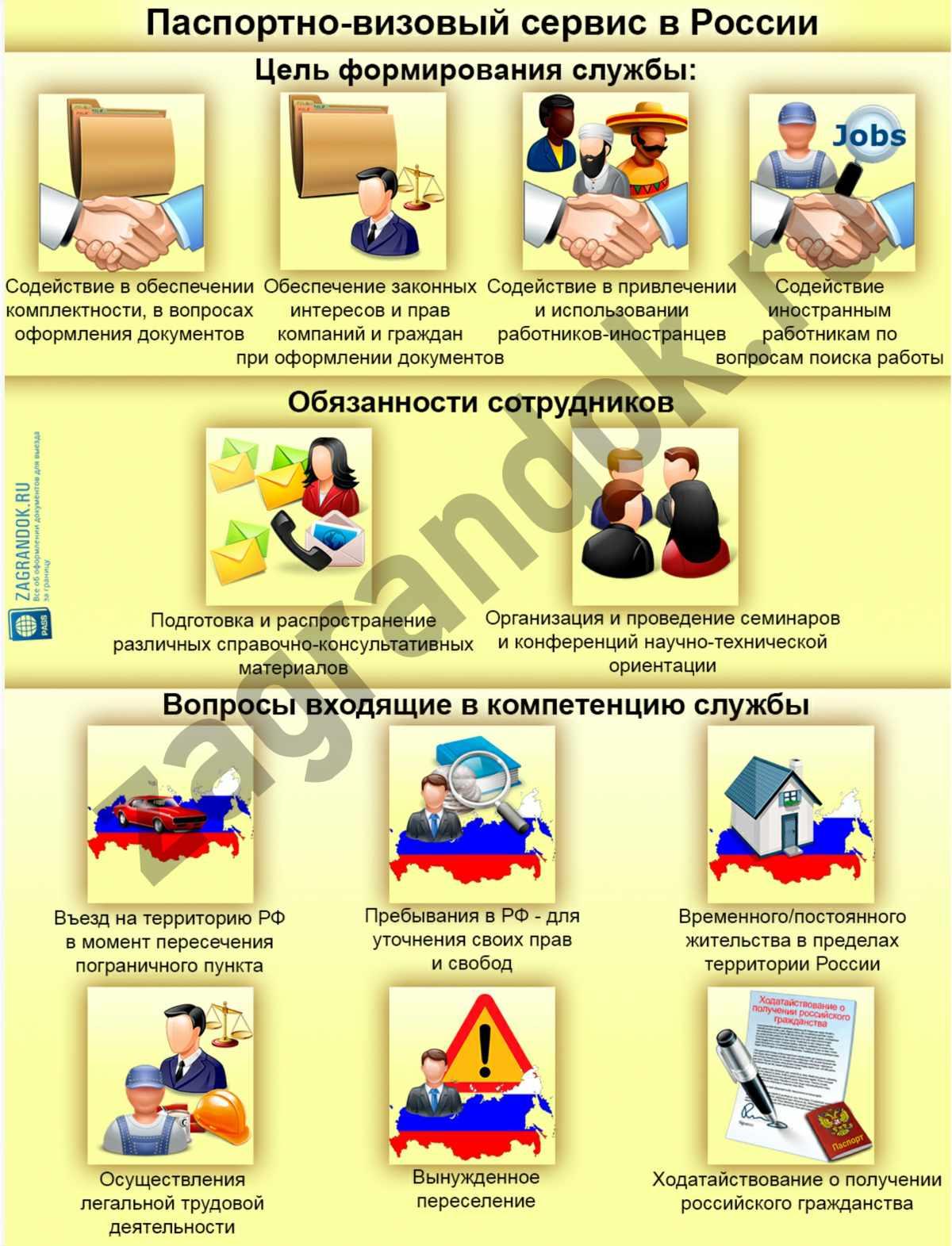 Паспортно-визовый сервис в России