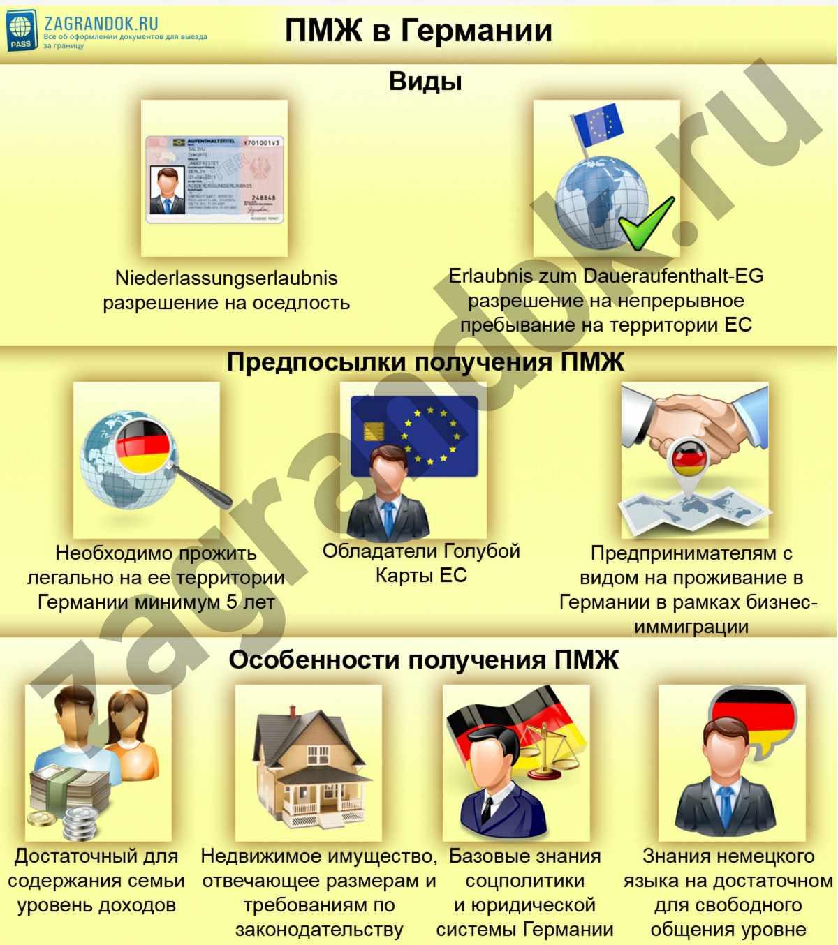ПМЖ в Германии