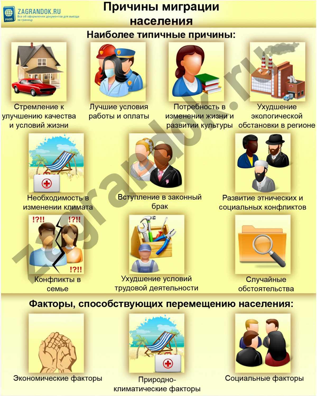 Причины миграции населения
