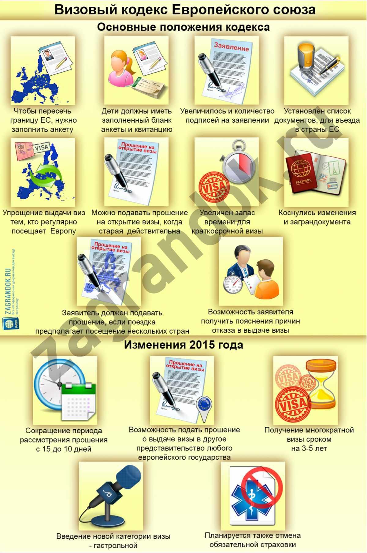 Визовый кодекс Европейского союза