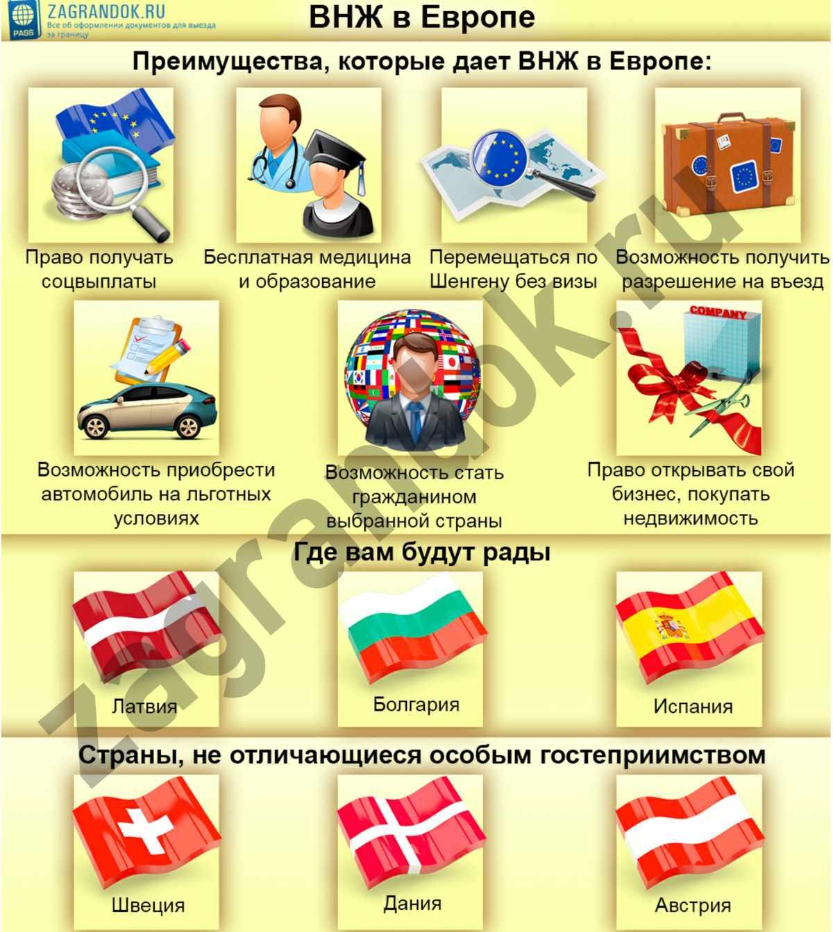 ВНЖ в Европе