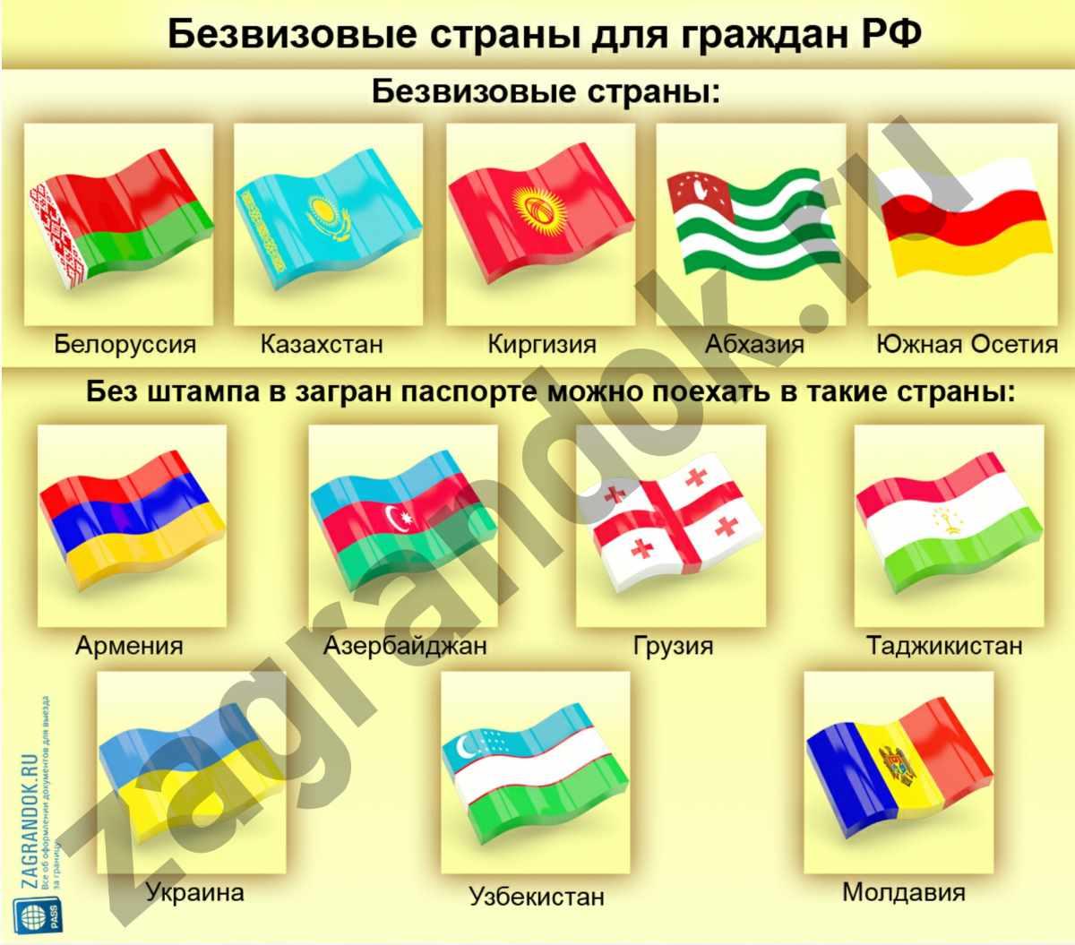 Безвизовые страны для граждан РФ