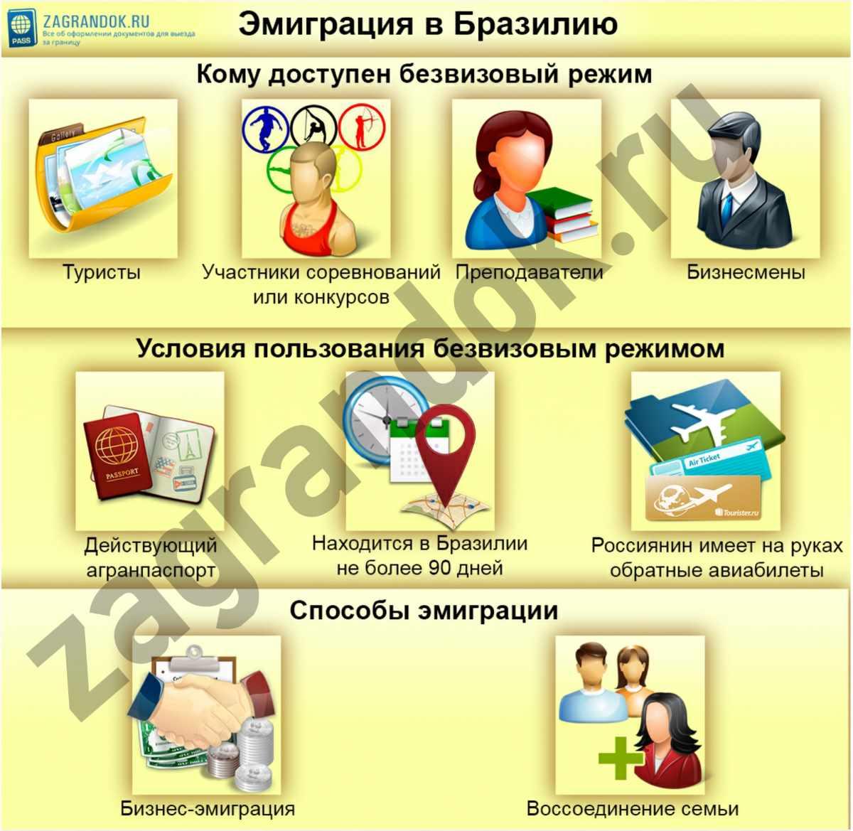 Изображение - Эмиграция в бразилию emigraciya-v-braziliyu