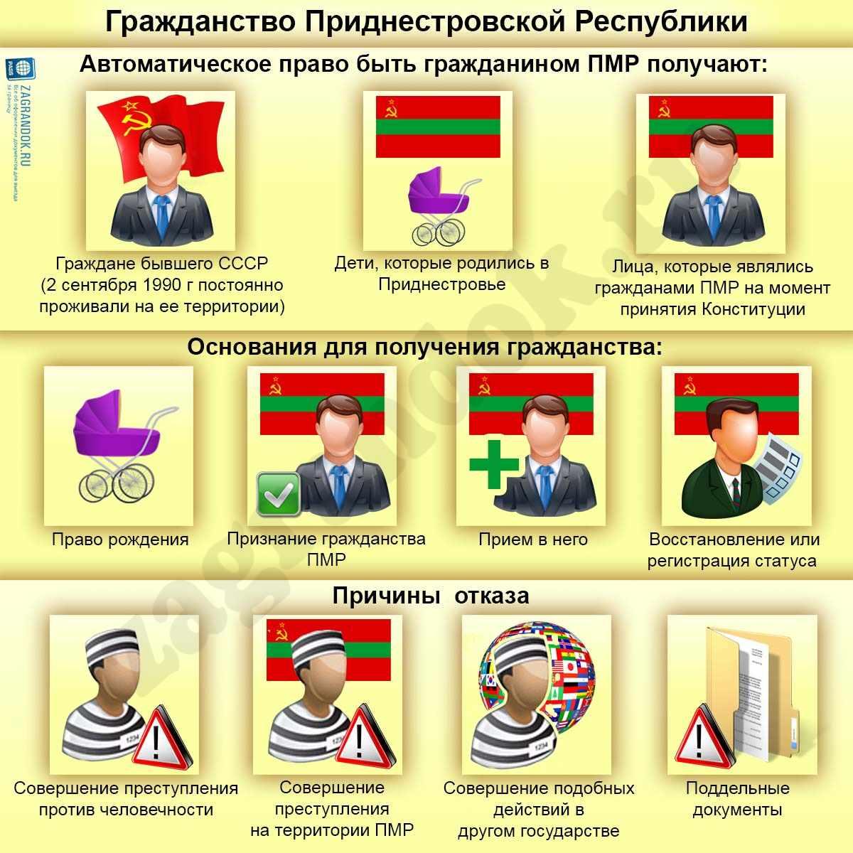 Гражданство Приднестровской Республики