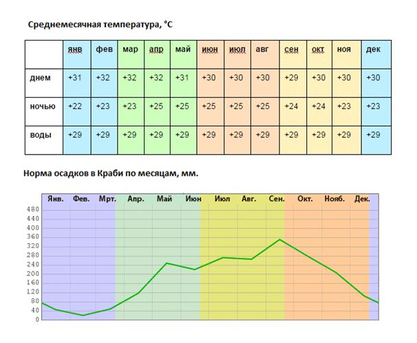 Средняя температура и норма осадков в Краби