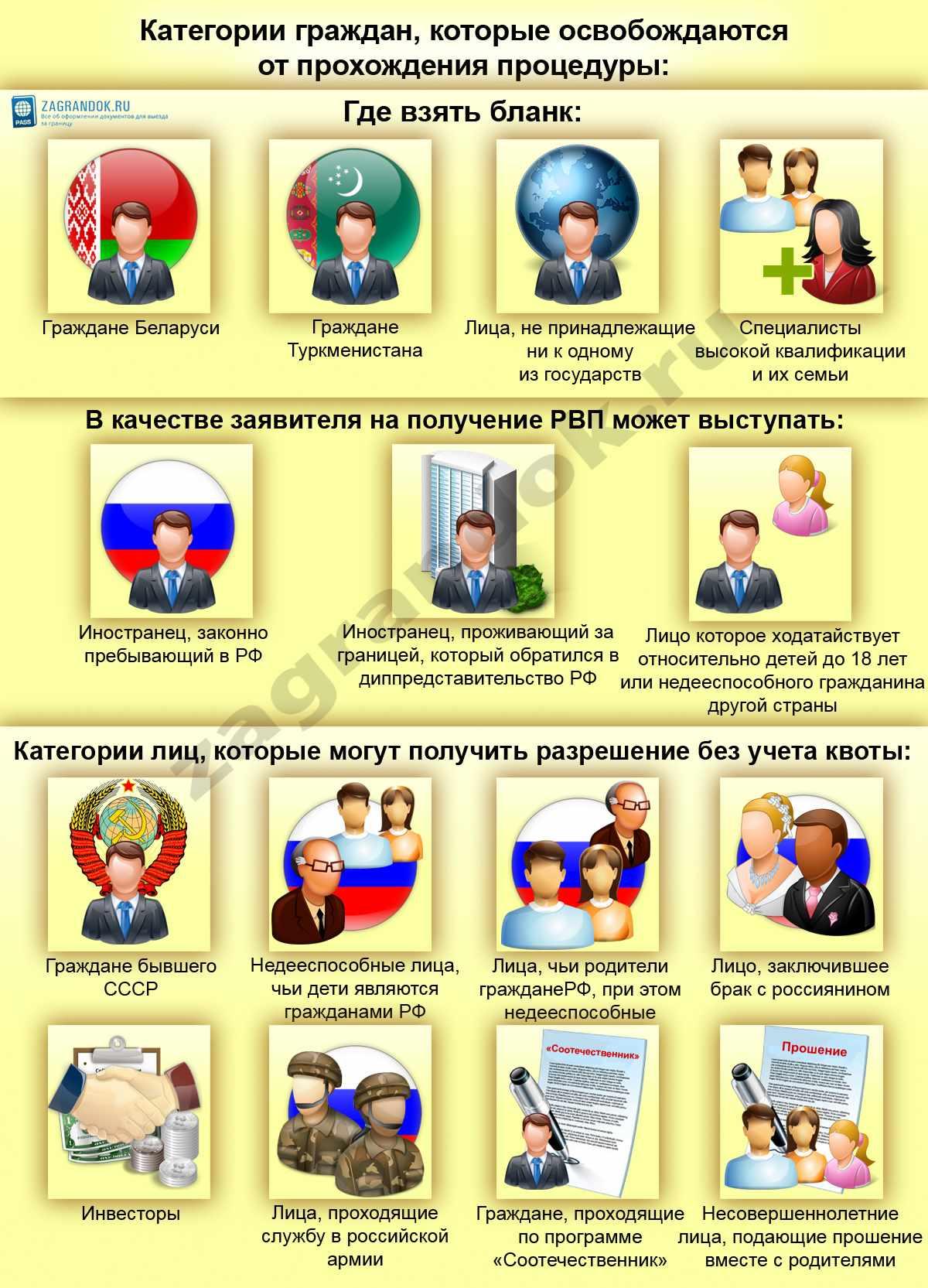 Разрешение на временное пребывание в РФ