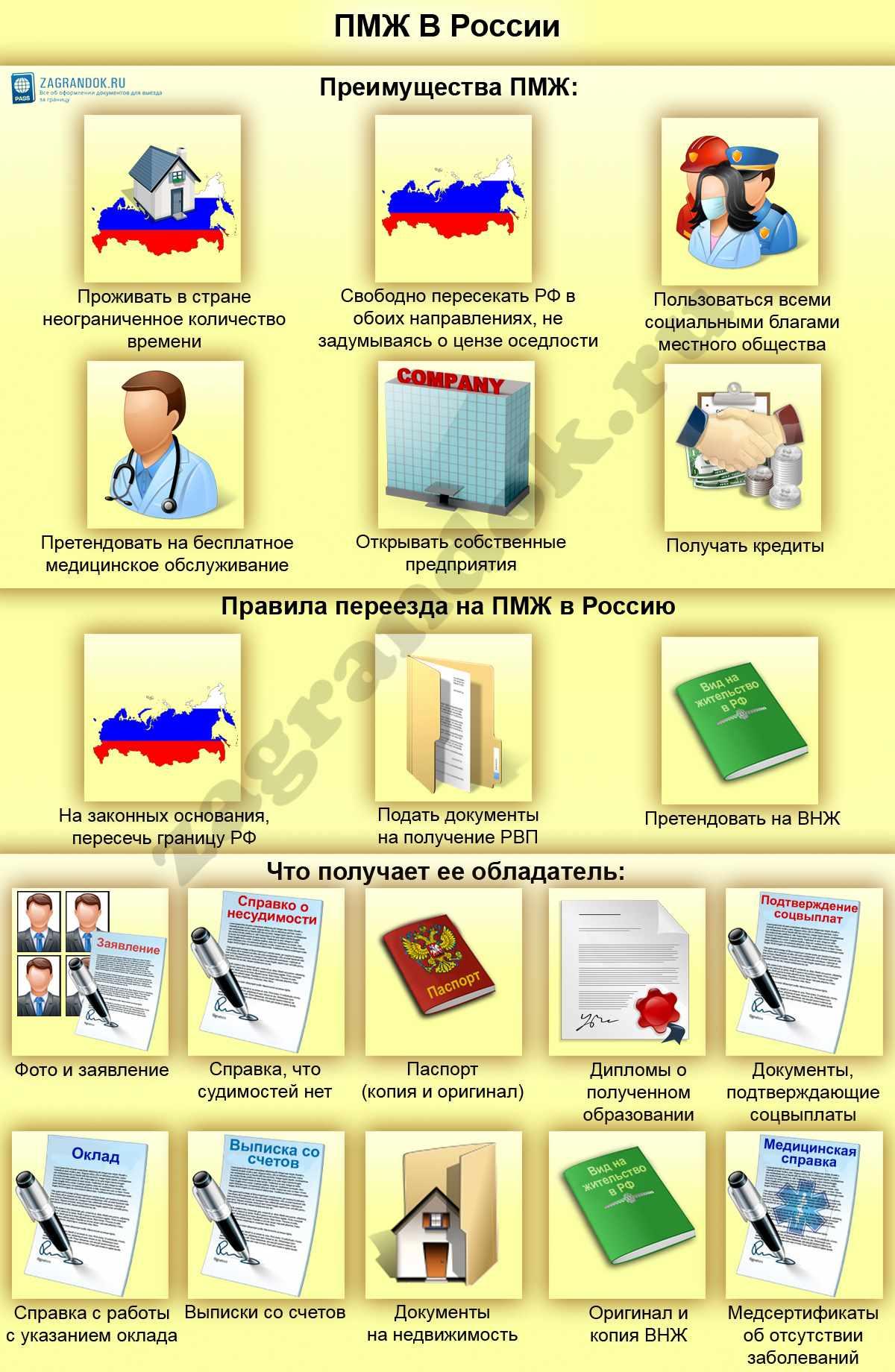 ПМЖ В России