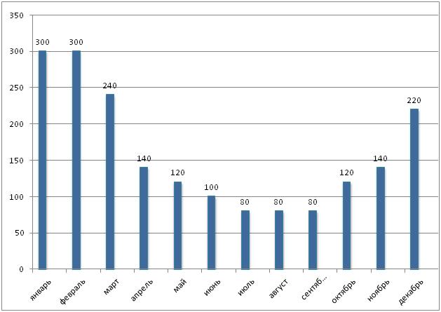 Среднее количество осадков в Индонезии по месяцам