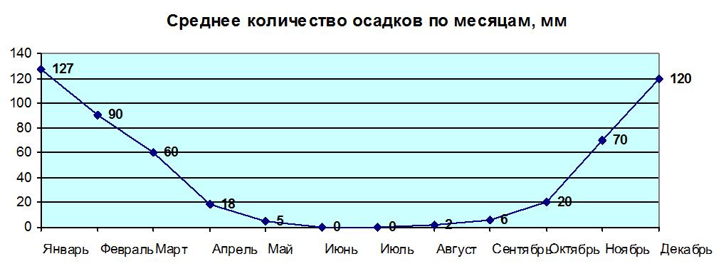 Среднее количество осадков по месяцам