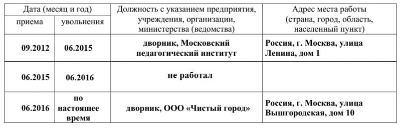 Заявление о принятии гражданства РФ: стаж работы