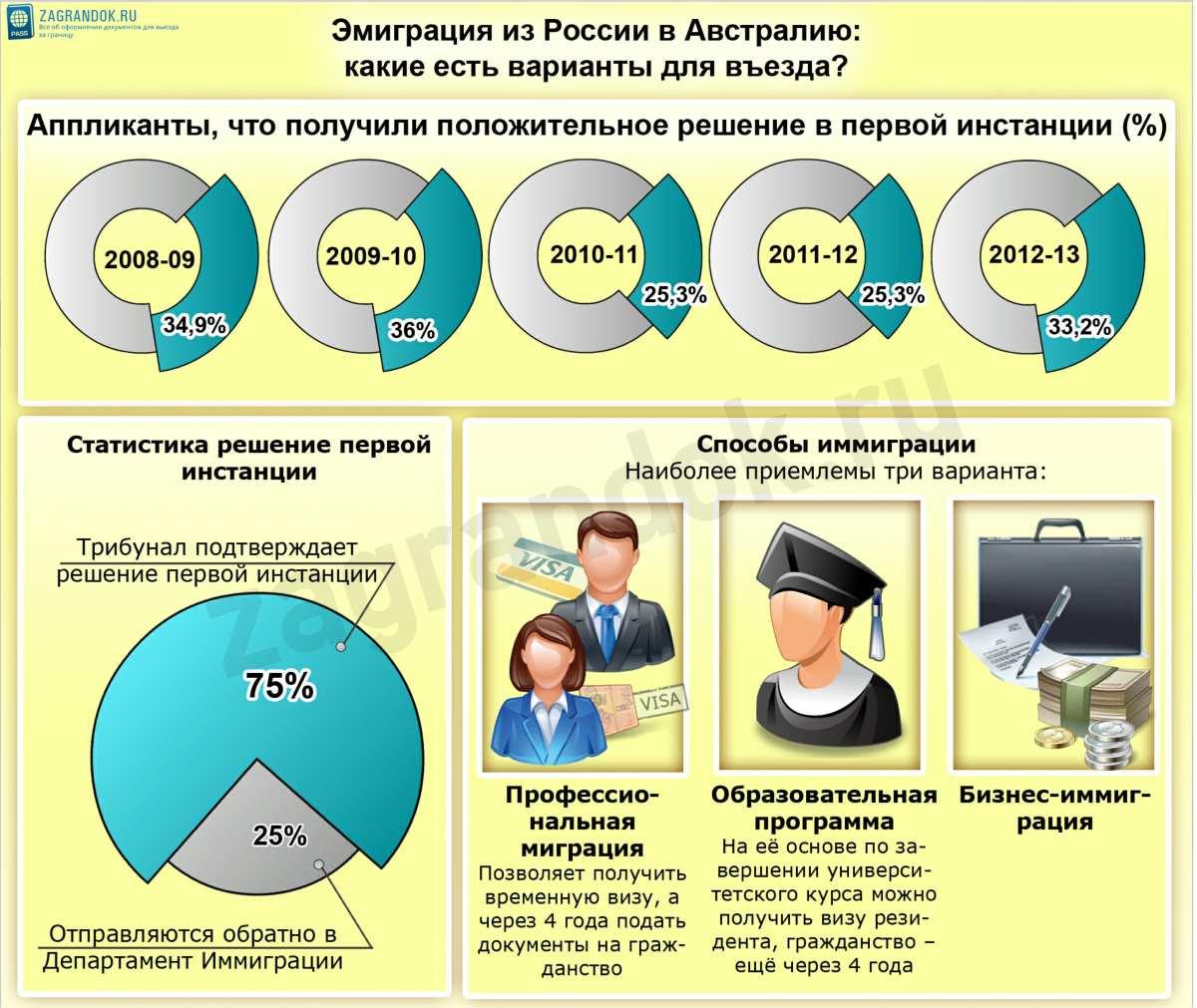 Эмиграция из России в Австралию какие есть варианты для въезда