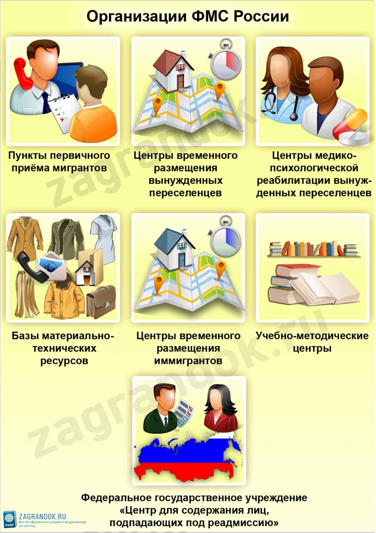 Организации ФМС России