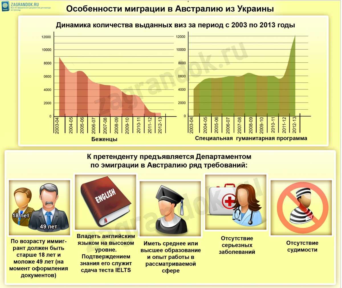 Особенности миграции в Австралию из Украины