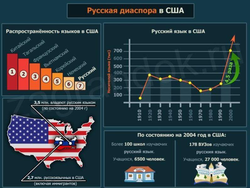 Русская диаспора в США