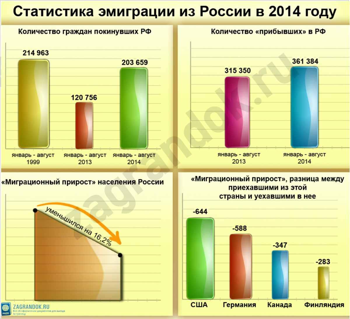 Эмиграция из России в 2014 году