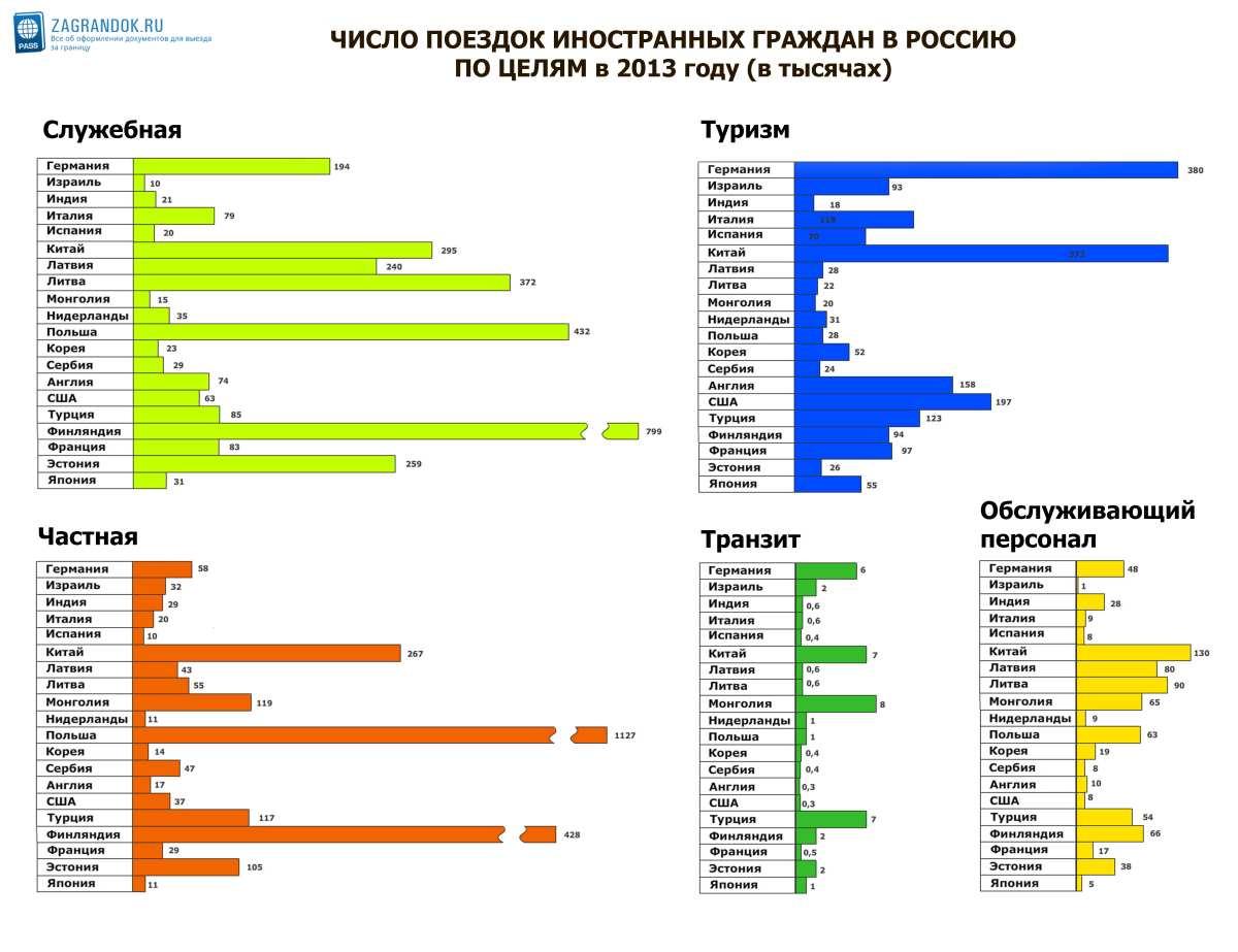 Число поездок иностранных граждан в Россию