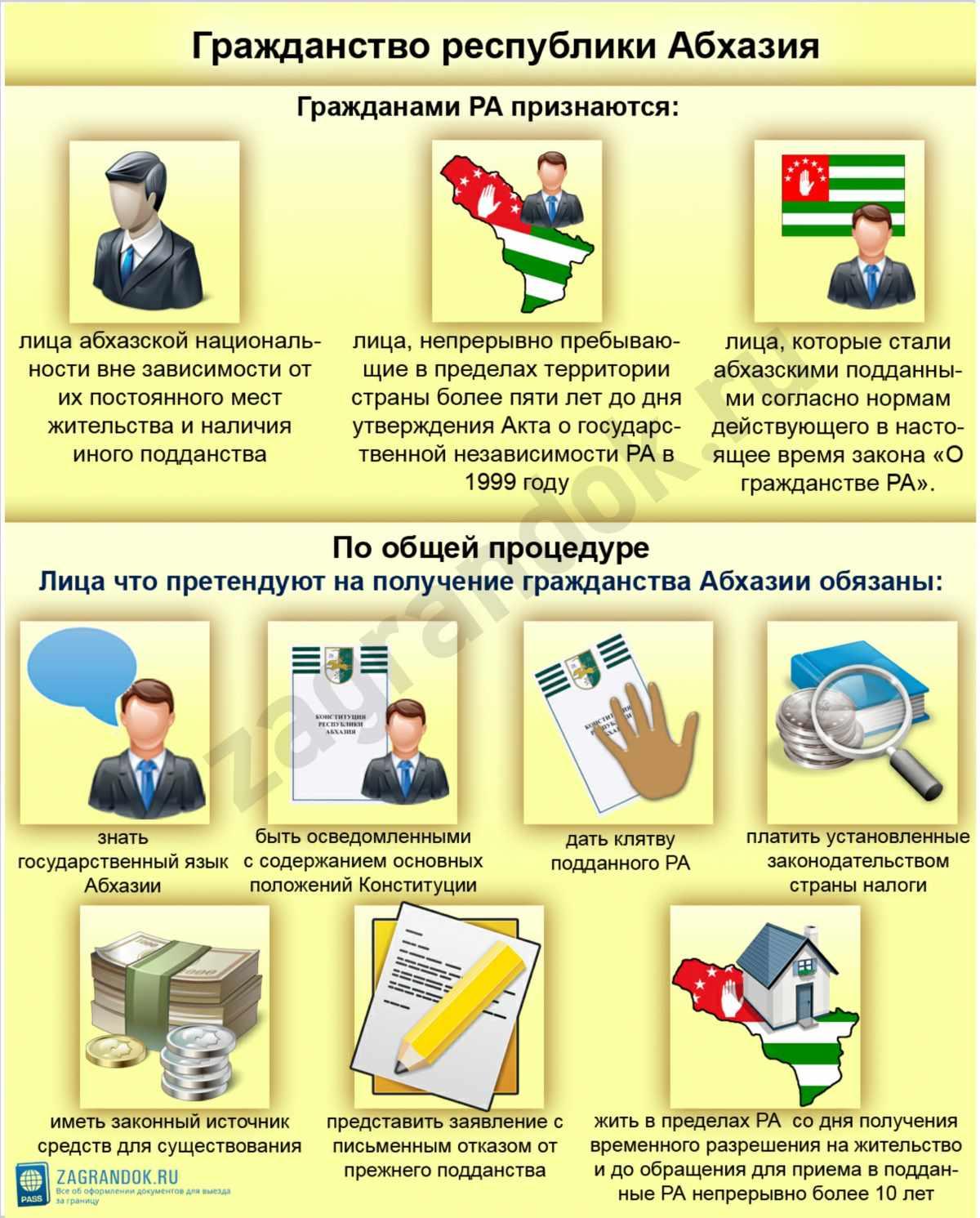 Гражданство республики Абхазия