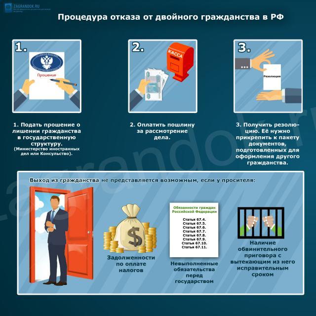 Процедура отказа от двойного гражданства в РФ