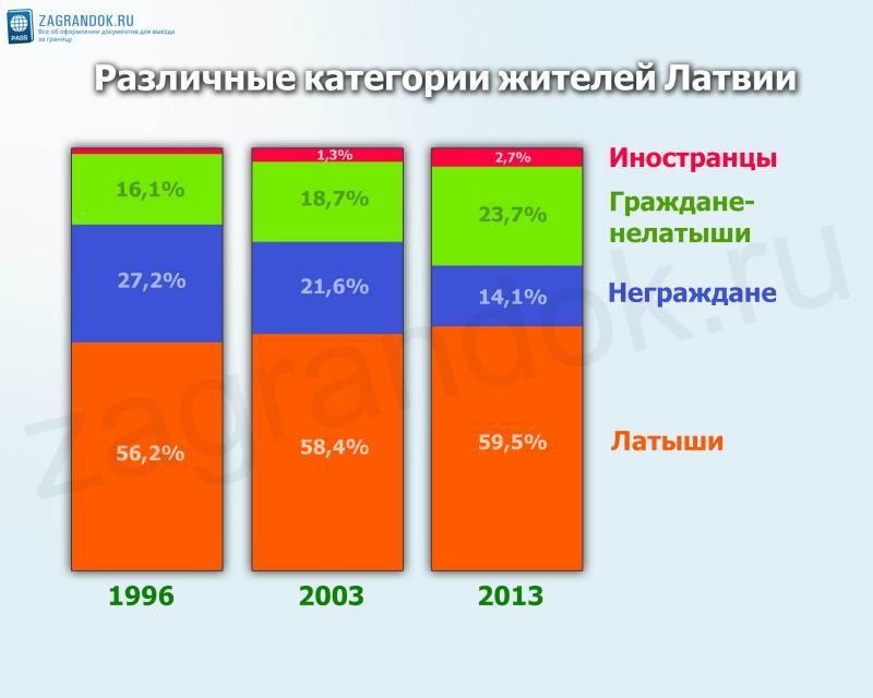 Различные категории жителей Латвии