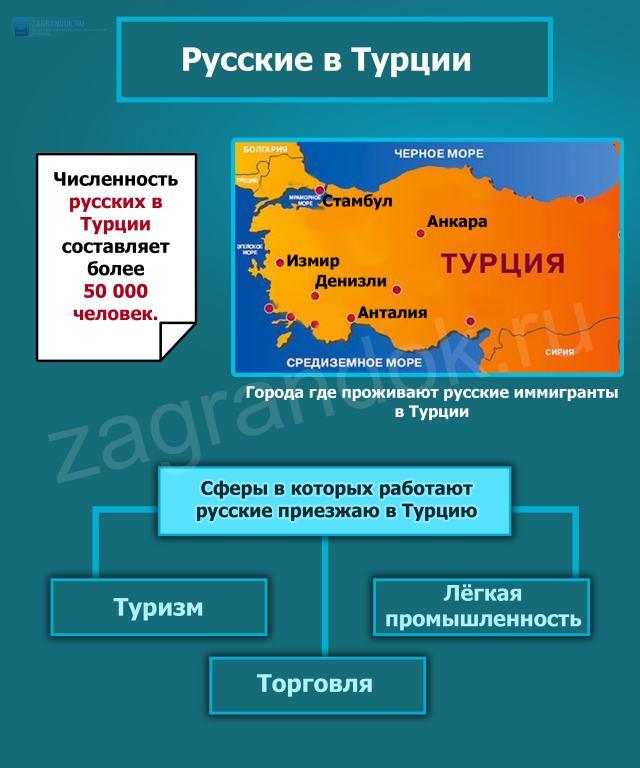 Русские в Турции