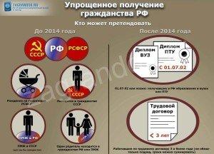 ну-ка, процедура получения гражданства рф внуки русских