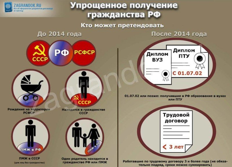 Упрошенное получение гражданства РФ