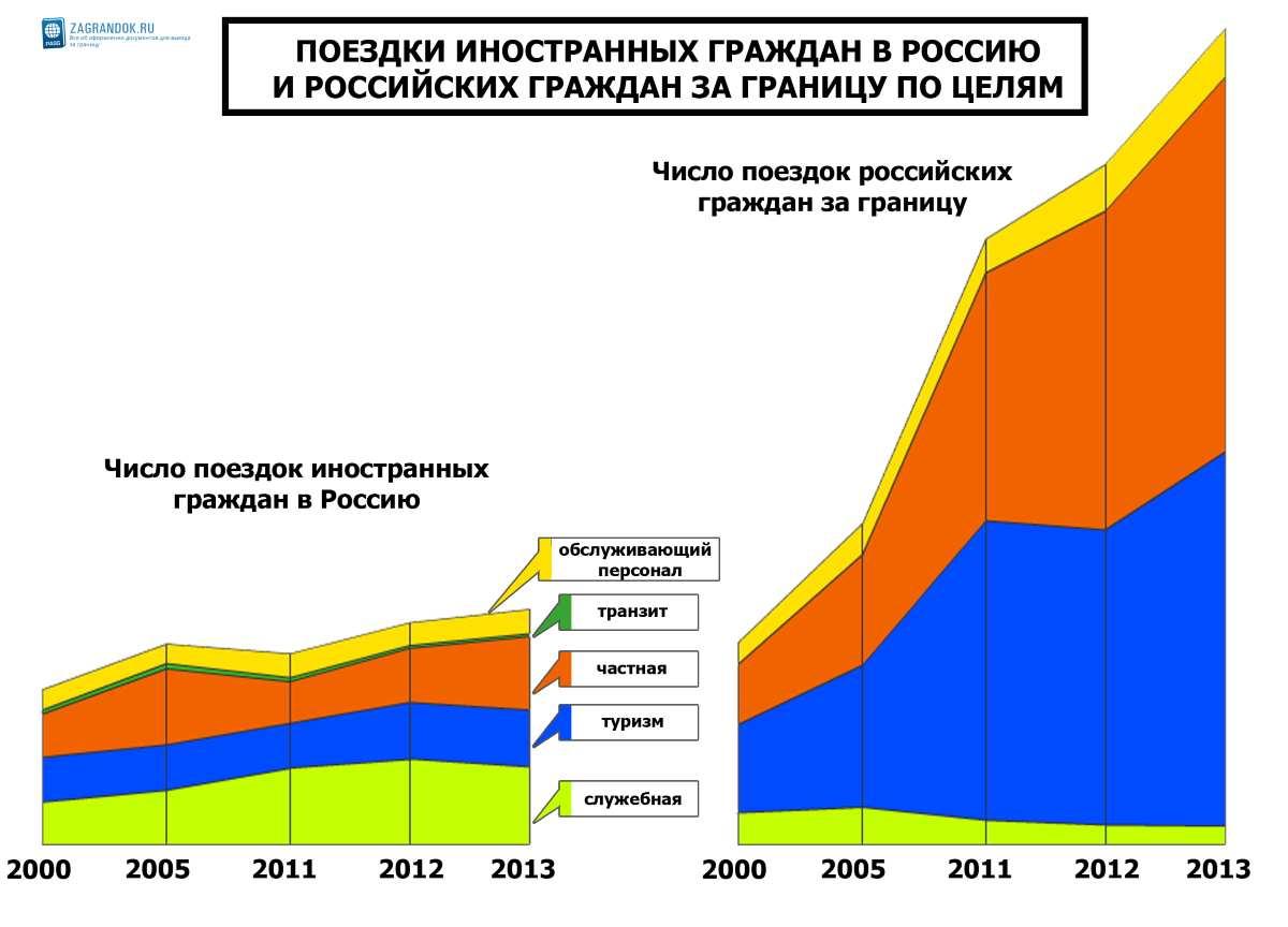 Выездные визы для россиян в 2017 году