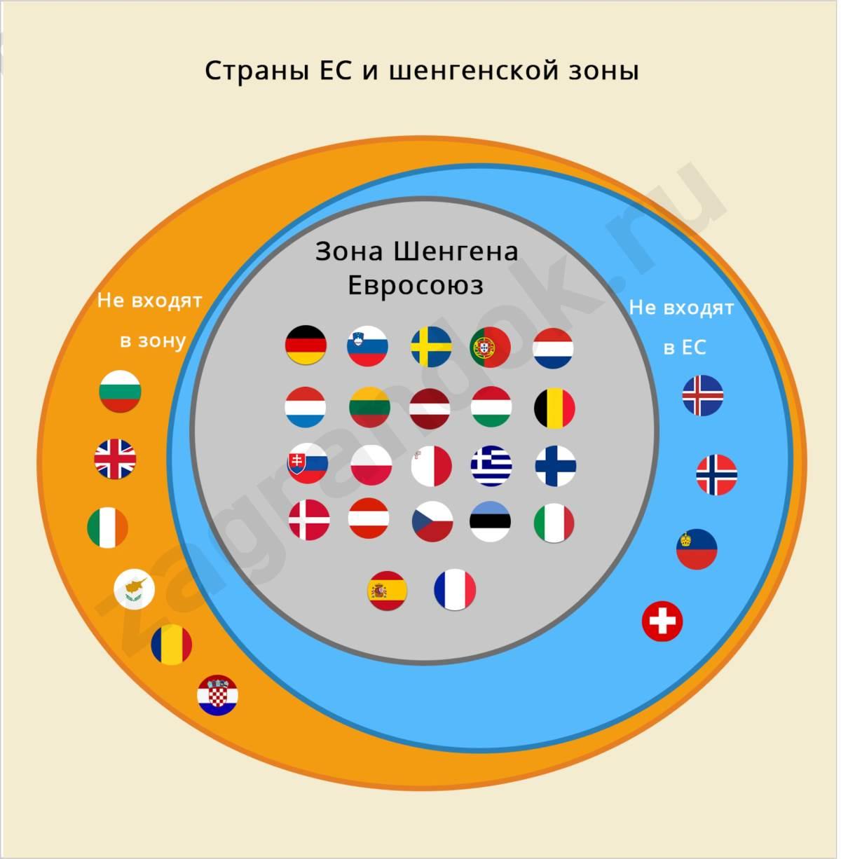 Страны ЕС и шенгенской зоны