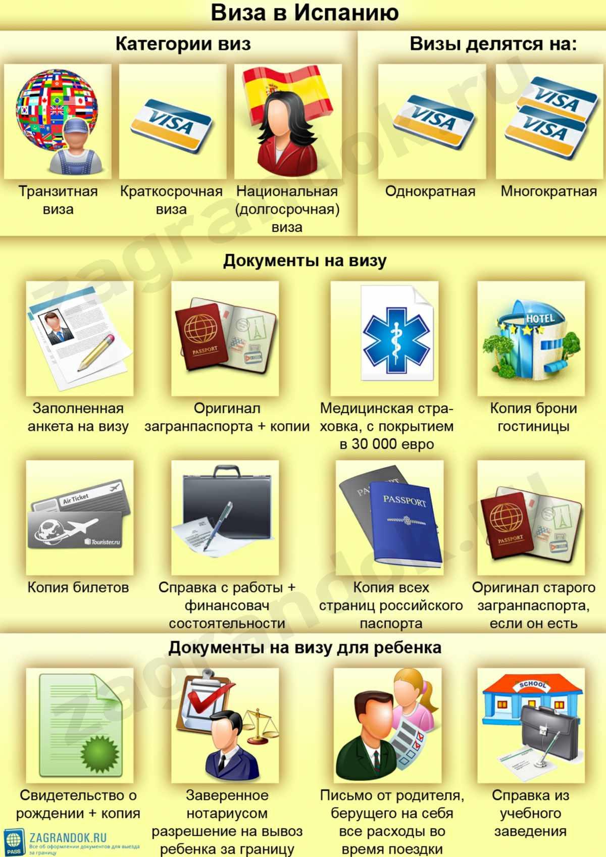 Виза в Испанию для белорусов в 2017 году