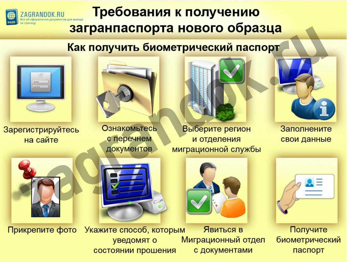 Требования к получению загранпаспорта нового образца