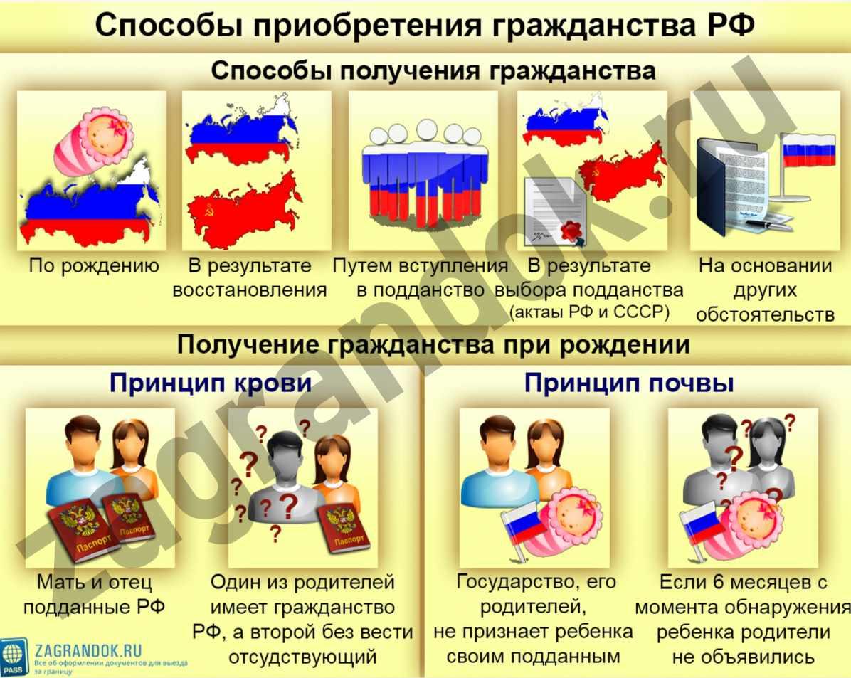 Способы приобретения гражданства Российской Федерации
