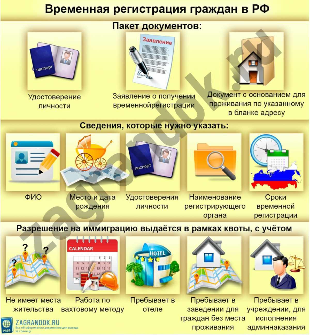 Временная регистрация граждан в Российской Федерации